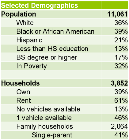 Southern Gateway community demographics
