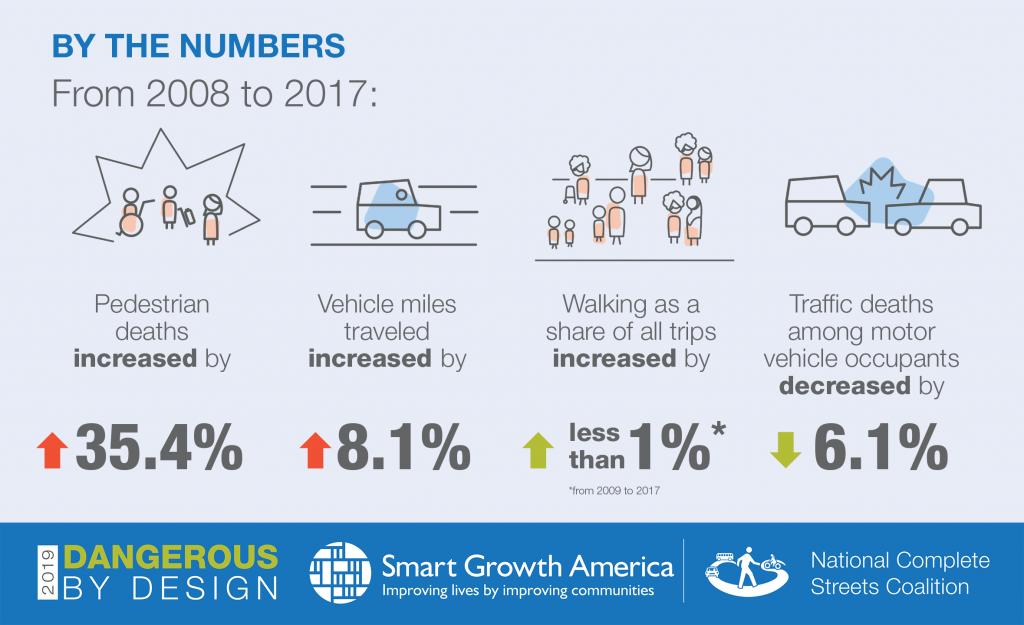 Dangerous By Design 2019 | Smart Growth America