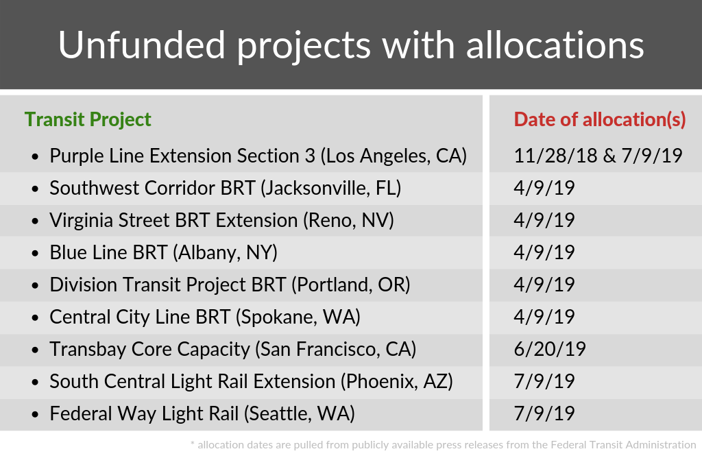 a table of 9 transit projects with allocations but no grant agreements and the date those allocations were made.