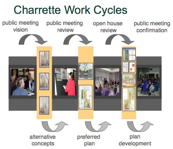 Charrette work cycles identified by the National Charrette Institute.