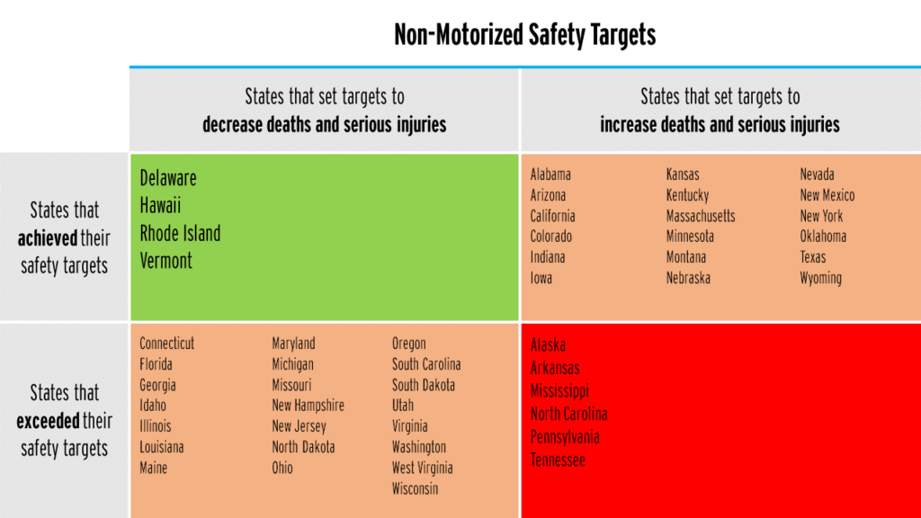 chart showing the matrix of states setting targets for fatalities