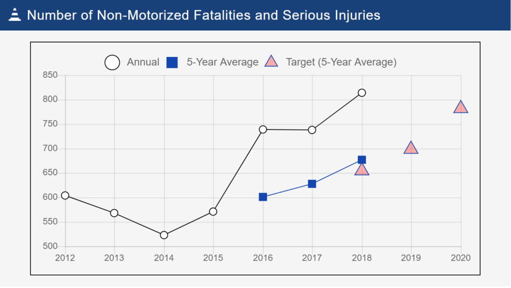 Pennsylvania's safety targets versus average fatalities and serious injuries