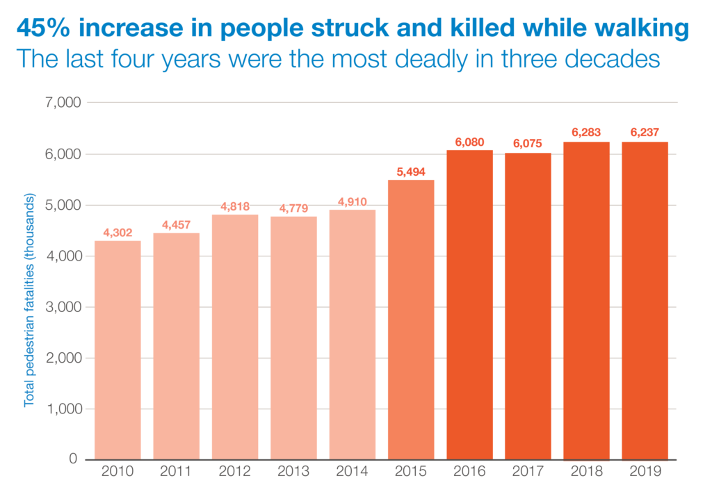 chart of pedestrian fatalities year over year showing 47 percent increase from 2010 to 2019
